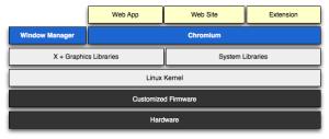 Architettura Software di Google Chromium OS