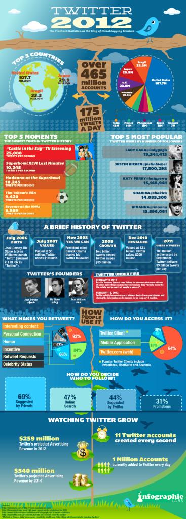 Infografica Twitter nel 2012