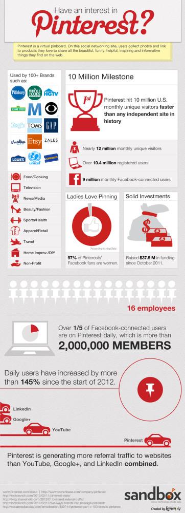 Pinterest - Infografica