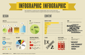 L'infografica delle Infografiche