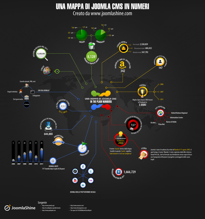 Infografica sui numeri di Joomla
