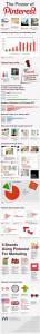 L'infografica The Power Of Pinterest