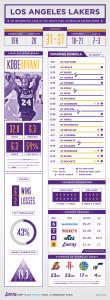 Lakers - Infografica ultime 20 partite prima dei playoff
