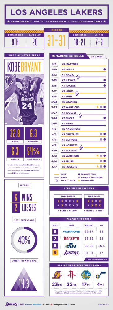 Lakers - Infografica ultime 20 partite prima dei playoff
