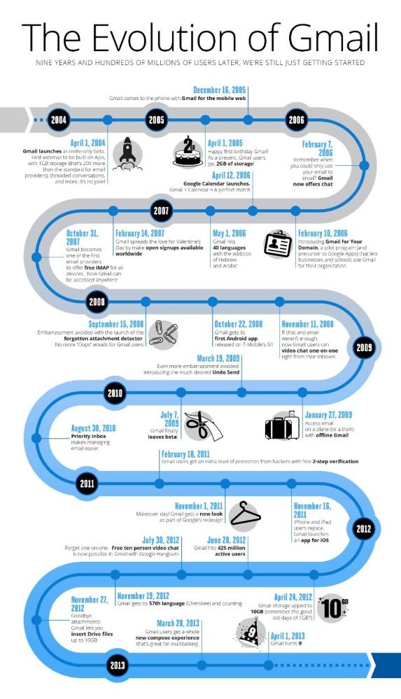 Infografica Evoluzione Gmail